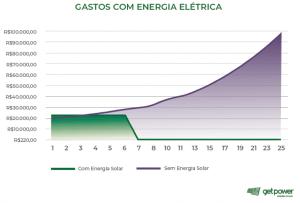 Grafico comparando gasto com energia, com e sem energia solar