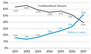 Grafico entre combustiveis fosseis e renováveis