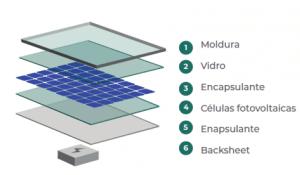 camadas que compõem um painel fotovoltaico