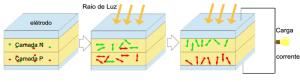 Celulas fotovoltaicas recebendo irradição solar